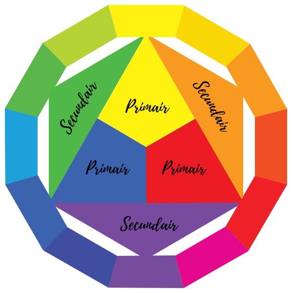 Kleurencirkel warme kleuren koude kleuren kleuren combineren kleuren interieur