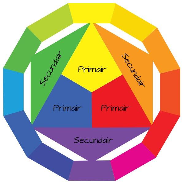kleurencirkel kleuren combineren in huis welke kleuren passen bij elkaar welke kleur past bij groen welke kleur past bij grijs kleuren combineren woonkamer warme kleuren koude kleuren